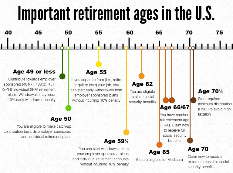 Important ages for retirement savings, benefits and withdrawals  401k Calculator