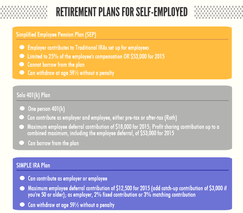 Top 3 Retirement Plans for the Self-Employed | 401k Calculator